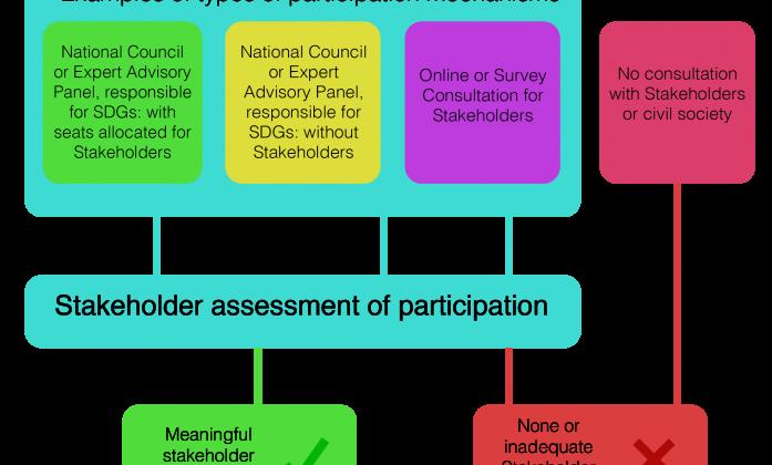 Advocacy flow diagram excerpt