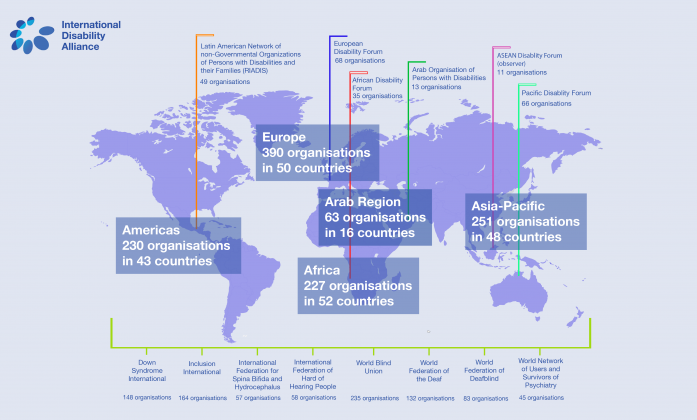 IDA Global Representation Map: Europe 390 organisations in 50 countries; Americas 230 organisations in 43 countries; Arab Region 63 organisations in 16 countries; Africa 227 organisations in 52 countries; Asia-Pacific 251 organisations in 48 countries