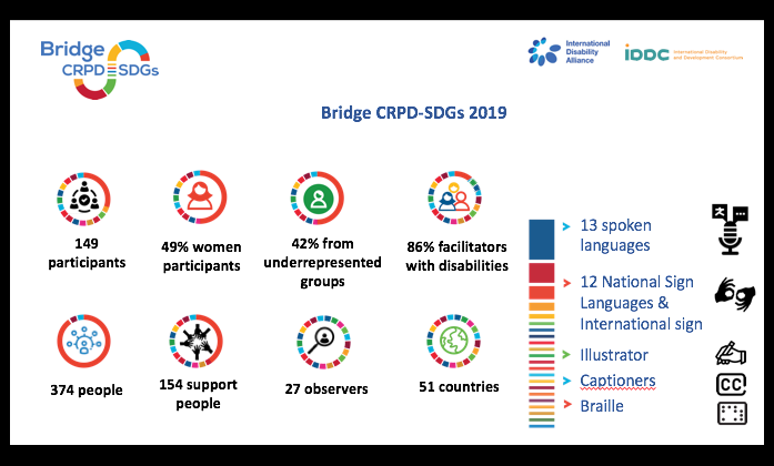 Summary of the statistics related to the Bridge CRPD-SDGs Training Initiative February 2020