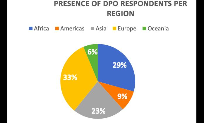 Global Survey