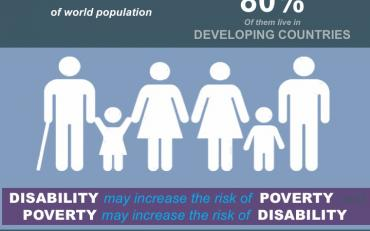 "Info-graphic of SDG1 that reads ""15 percent of the worlds population are persons with disabilities, 80 percent of whom live in developing countries"""