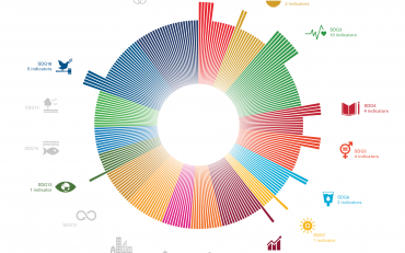 SDGs indicators