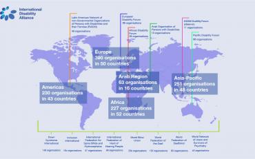 IDA Global Representation Map: Europe 390 organisations in 50 countries; Americas 230 organisations in 43 countries; Arab Region 63 organisations in 16 countries; Africa 227 organisations in 52 countries; Asia-Pacific 251 organisations in 48 countries